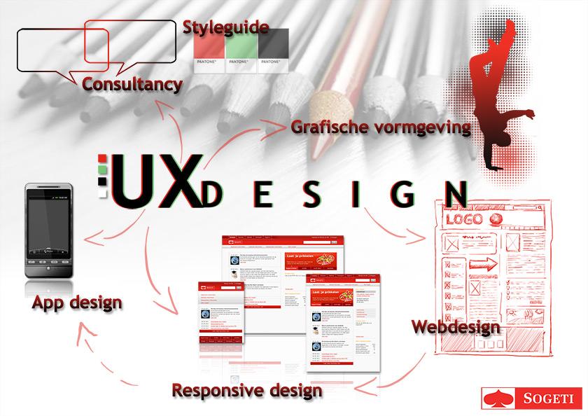 UX Design infographic